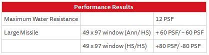 Designer Fixed Window Series 130 – Performance