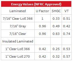 Fixed Window Series 130 – Energy