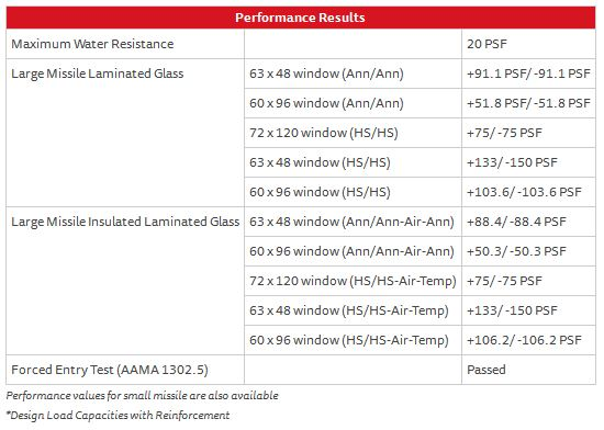 Fixed Window Series 410 – Performance