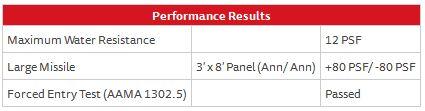 French Door Series 160 – Performance