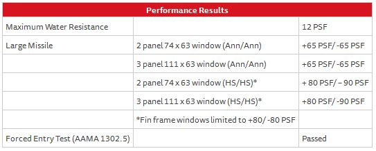 Horizontal Roller Window Series 120 – Performance